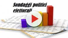 Nei sondaggi politici Emg consolidata la leadership di Salvini