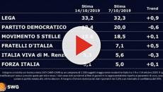 Sondaggi politici Swg: Lega al 33%, PD e Movimento 5 Stelle al 20%