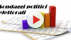 SWG: leggero rialzo per Forza Italia, perde terreno Matteo Renzi