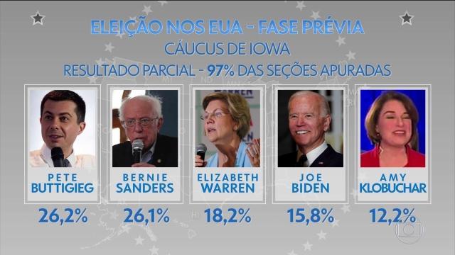 Presidente do Partido Democrata pede revisão de resultados nas primárias em Iowa