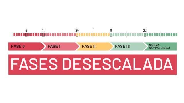 Coronavirus / España hará la desescalada en cuatro fases: Qué permitirá cada una