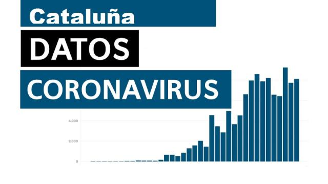 La comunidad de Catalunya confirma 774 nuevos casos de coronavirus en solo 24 horas
