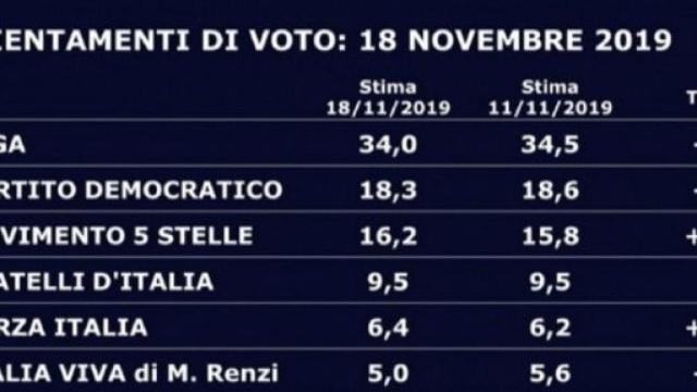 Swg-Tg La7, sondaggio politico lunedì 3 agosto: crescono Lega e FdI, cala il Pd