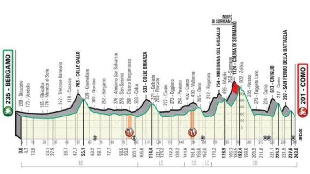 Il Giro della Lombardia si disputerà il giorno di ferragosto
