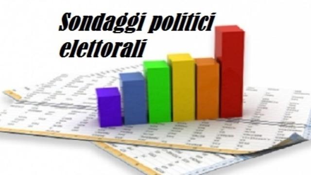 Sondaggio Euromedia Research, 6 maggio: Lega e Pd in calo, ma restano ai primi due posti