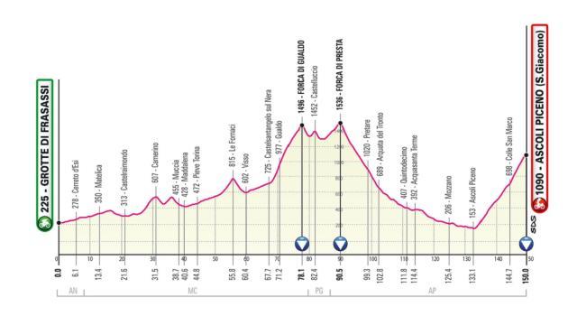 Giro d'Italia, presentazione 6^ tappa 13 maggio: prima probabile battaglia sugli Appennini