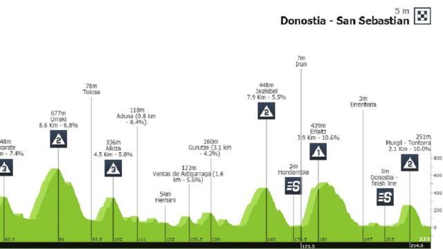 Ciclismo: San Sebastian, si corre oggi 31 luglio la classica basca