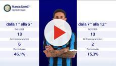 Inter, Conte e i suoi eredi: ecco i gol dei centrocampisti